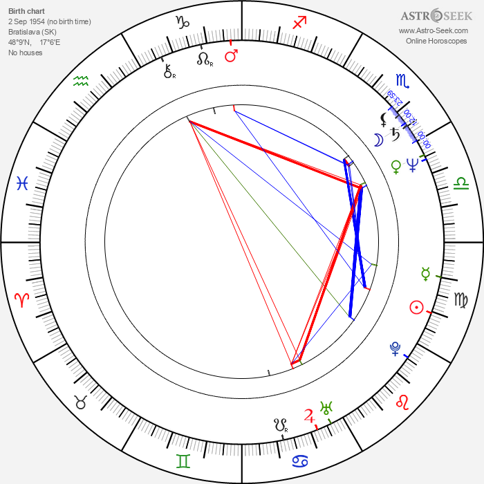 Andrej Babiš - Astrology Natal Birth Chart