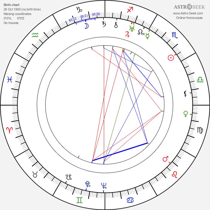 Andrej Bagar - Astrology Natal Birth Chart