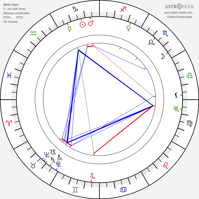 Andrej Gromov - Astrology Natal Birth Chart