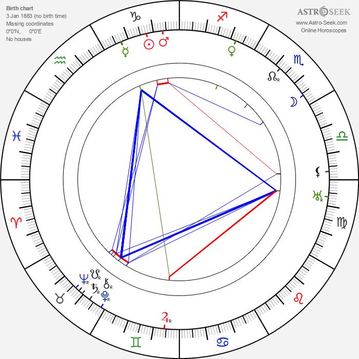 Andrej Gromov - Astrology Natal Birth Chart