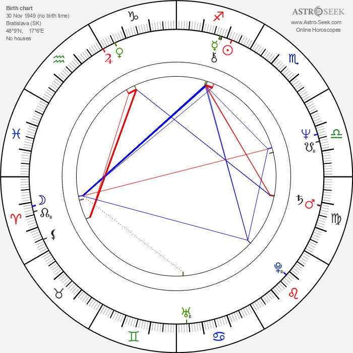 Andrej Hryc - Astrology Natal Birth Chart