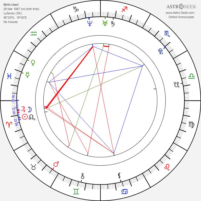 Andrej Hučka - Astrology Natal Birth Chart