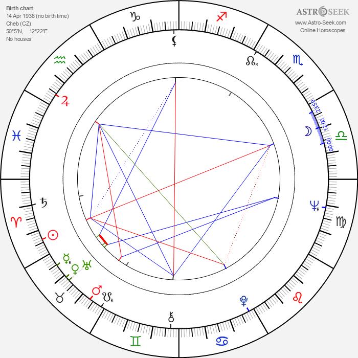 Andrej Krob - Astrology Natal Birth Chart