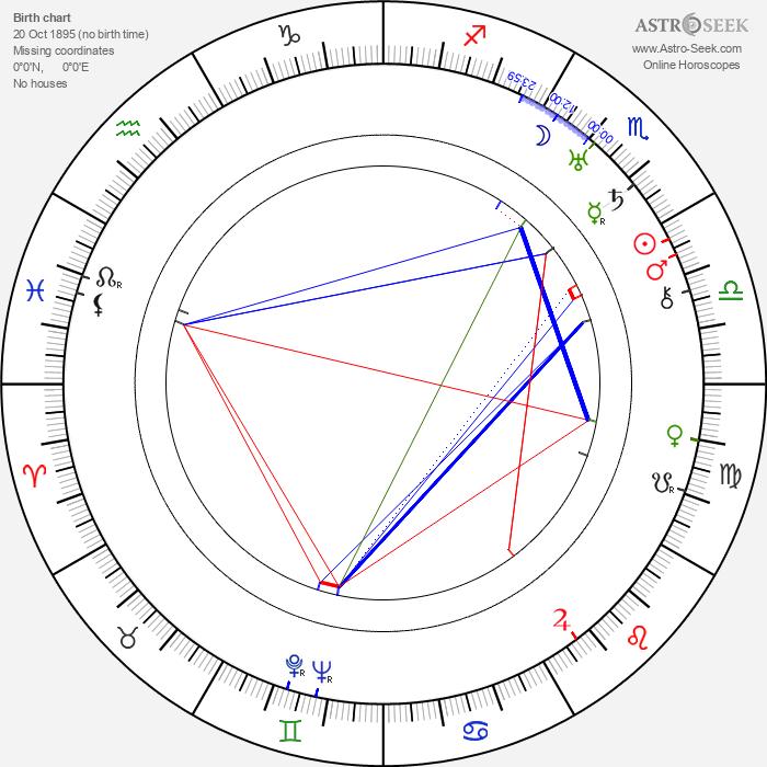 Andrej Kustov - Astrology Natal Birth Chart