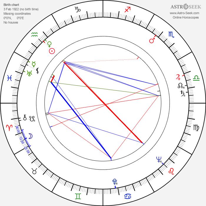 Andrej Lettrich - Astrology Natal Birth Chart