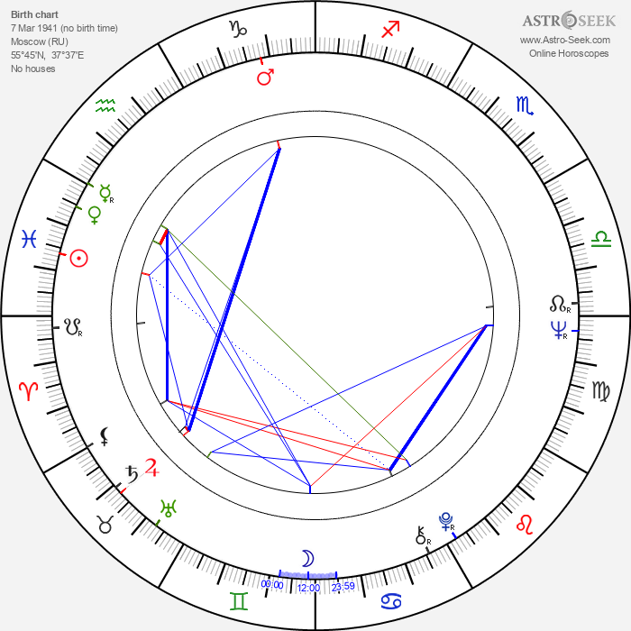 Andrej Mironov - Astrology Natal Birth Chart