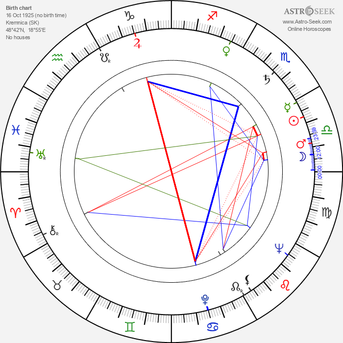 Andrej Mojžiš - Astrology Natal Birth Chart