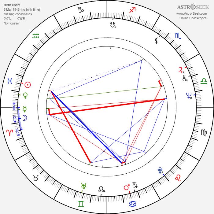 Andrej Pachinger - Astrology Natal Birth Chart