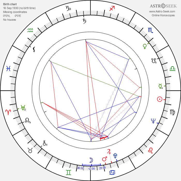 Andrej Šilan - Astrology Natal Birth Chart