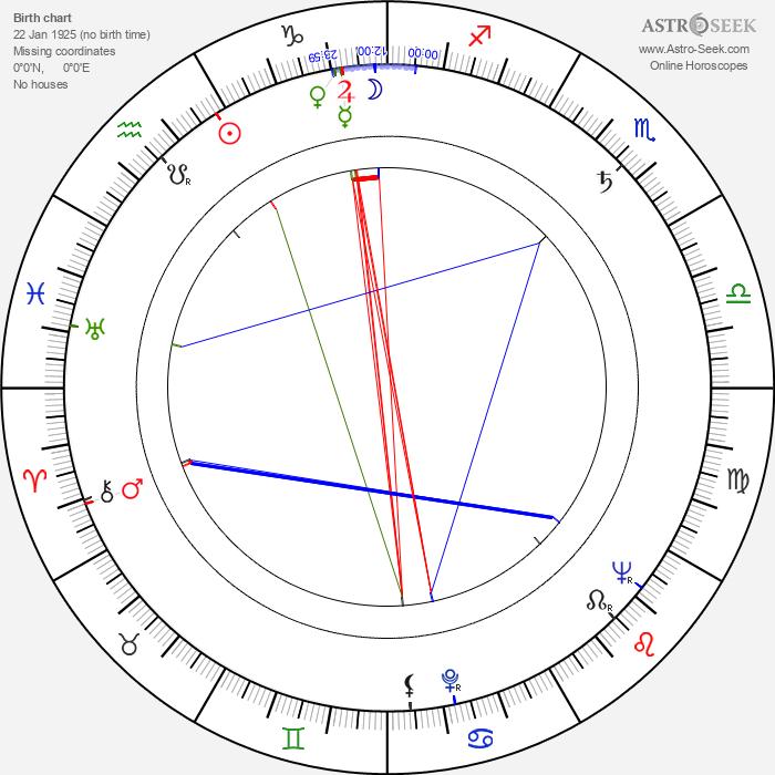 Andrej Vandlík - Astrology Natal Birth Chart