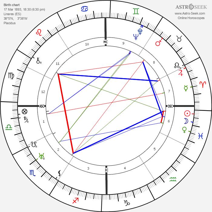 Andres Segovia - Astrology Natal Birth Chart