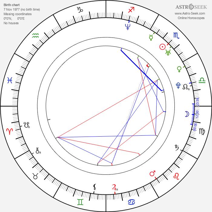 Andrés Useche - Astrology Natal Birth Chart