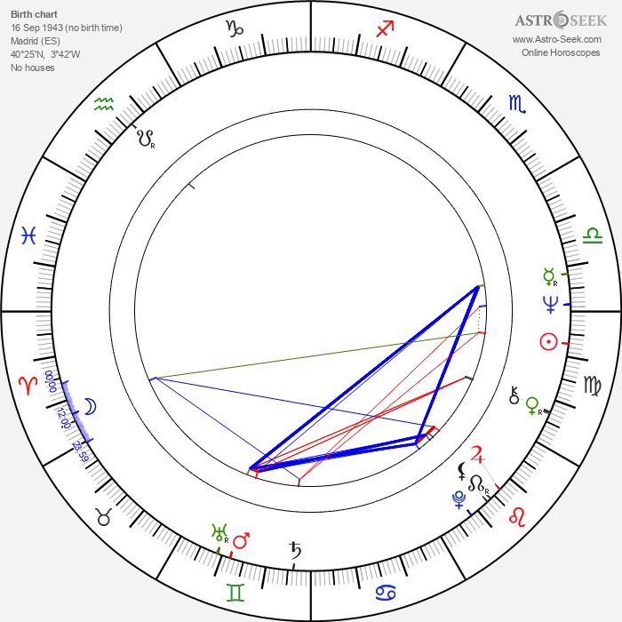 Andrés Vicente Gómez - Astrology Natal Birth Chart