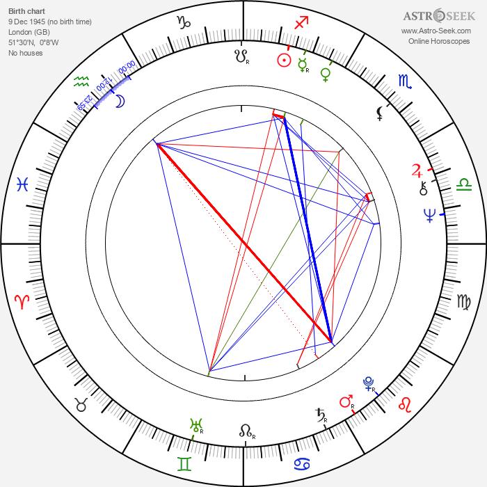 Andrew Birkin - Astrology Natal Birth Chart