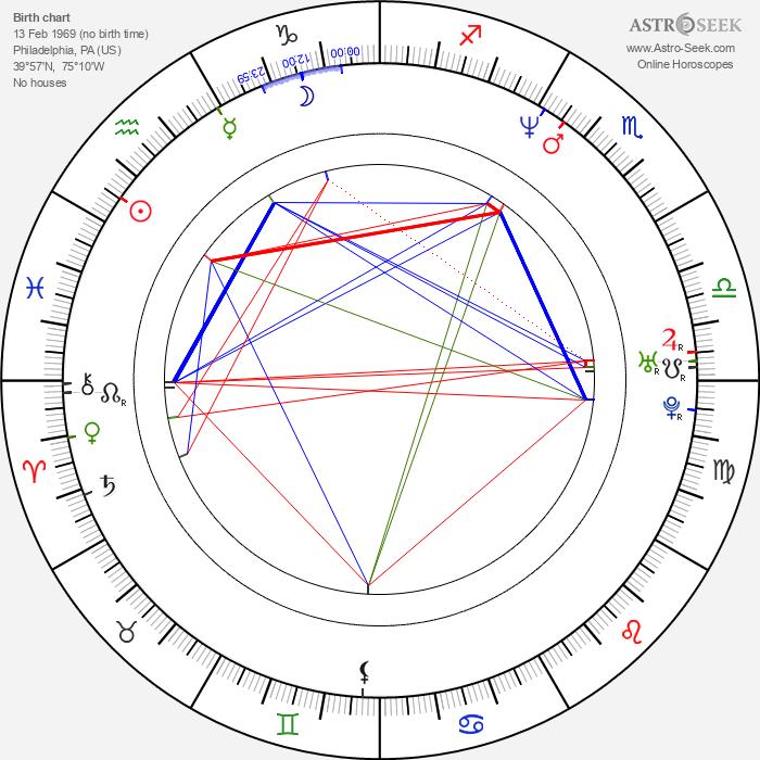 Andrew Bryniarski - Astrology Natal Birth Chart