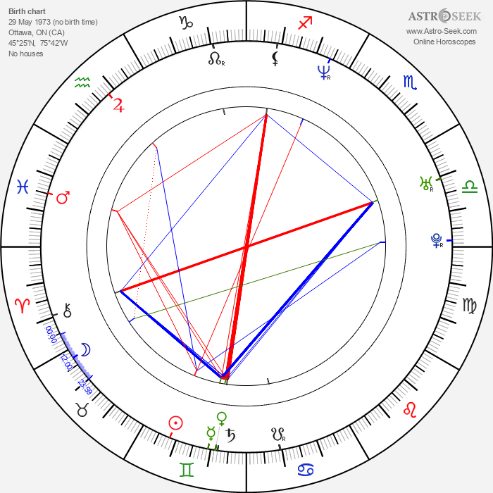 Andrew C. Erin - Astrology Natal Birth Chart