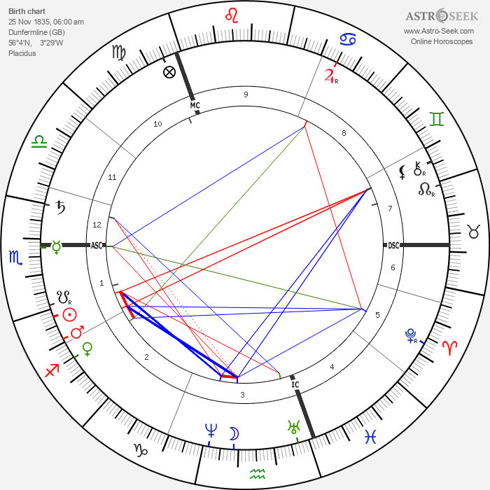 Andrew Carnegie - Astrology Natal Birth Chart