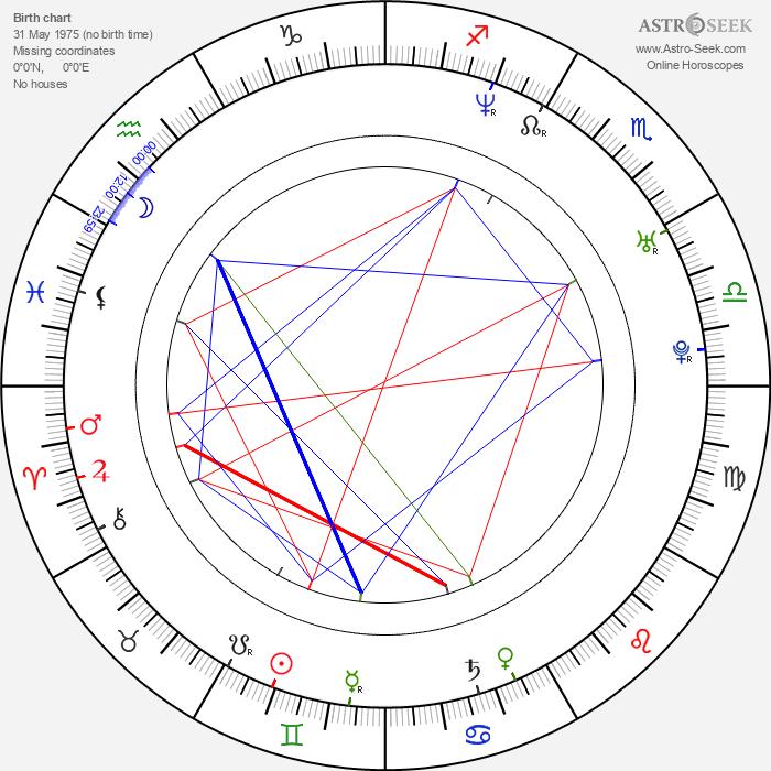Andrew Clark - Astrology Natal Birth Chart