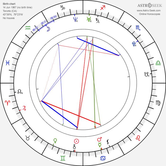Andrew Cogliano - Astrology Natal Birth Chart