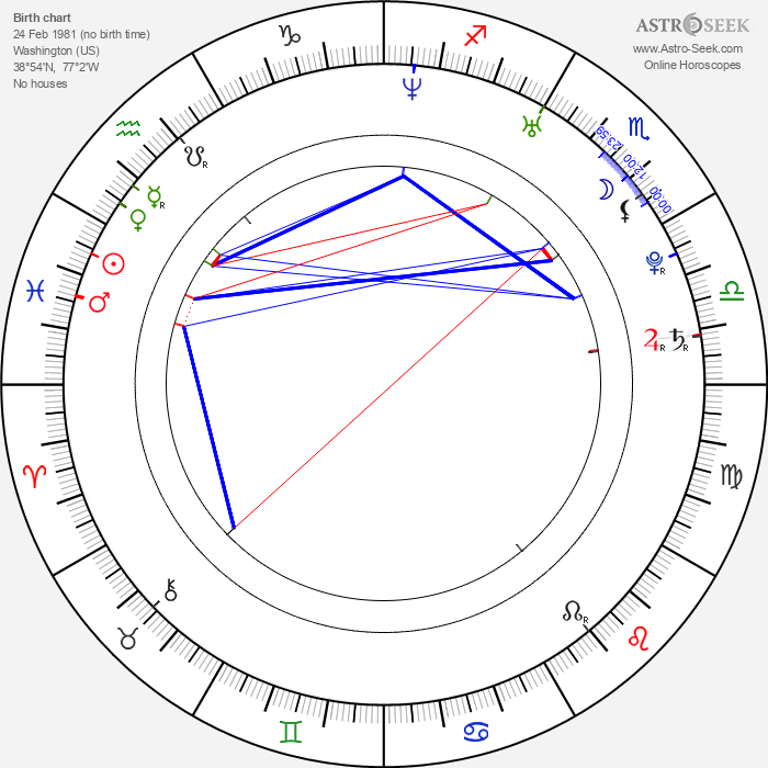 Andrew Craghan - Astrology Natal Birth Chart