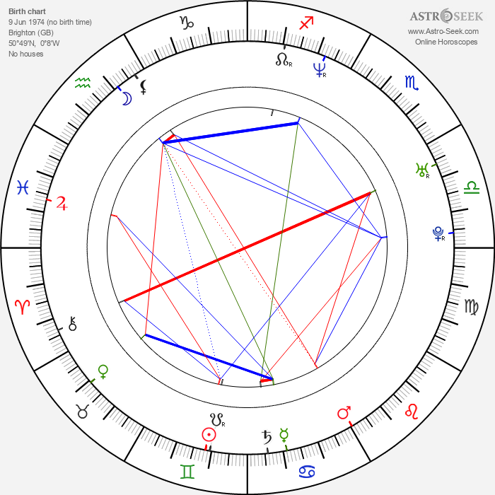 Andrew Cull - Astrology Natal Birth Chart