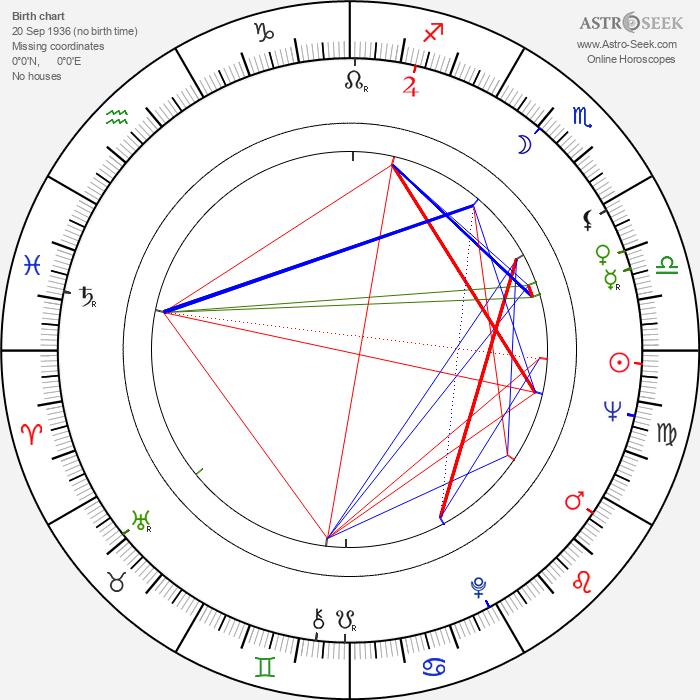 Andrew Davies - Astrology Natal Birth Chart