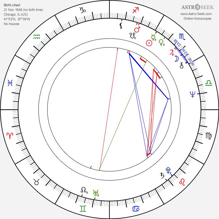 Andrew Davis - Astrology Natal Birth Chart