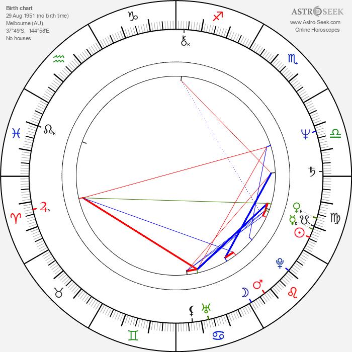 Andrew Denton - Astrology Natal Birth Chart