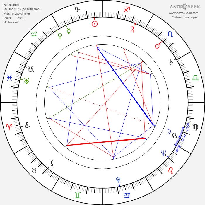 Andrew Duggan - Astrology Natal Birth Chart
