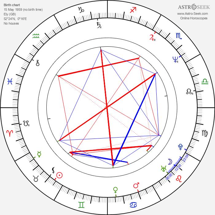 Andrew Eldritch - Astrology Natal Birth Chart