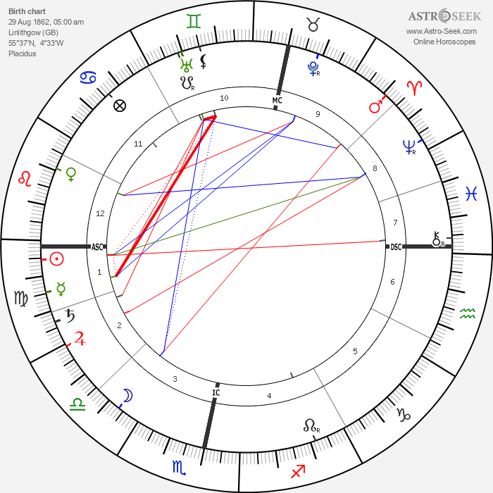 Andrew Fisher - Astrology Natal Birth Chart