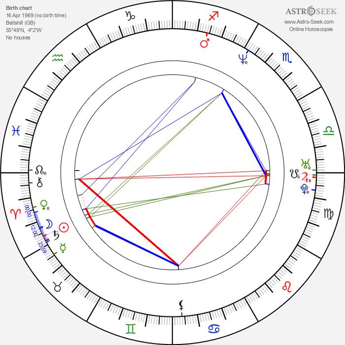 Andrew Flanagan - Astrology Natal Birth Chart