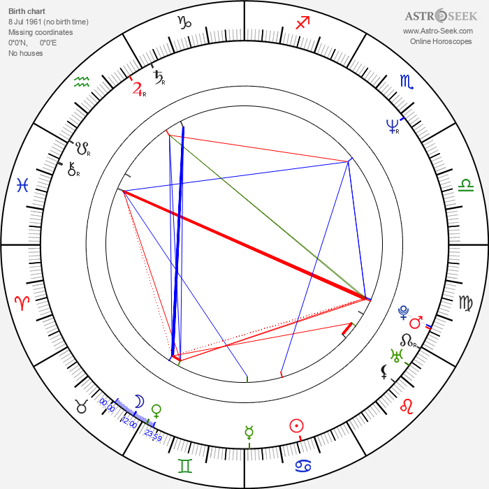 Andrew Fletcher - Astrology Natal Birth Chart