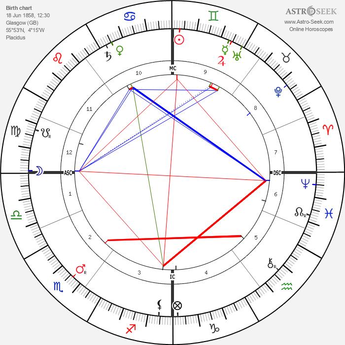 Andrew Forsyth - Astrology Natal Birth Chart