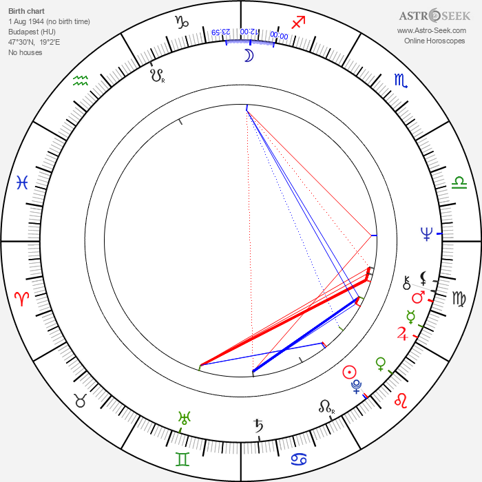Andrew G. Vajna - Astrology Natal Birth Chart