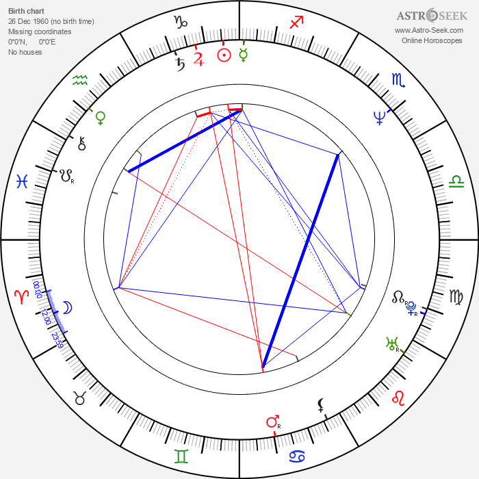 Andrew Graham-Dixon - Astrology Natal Birth Chart