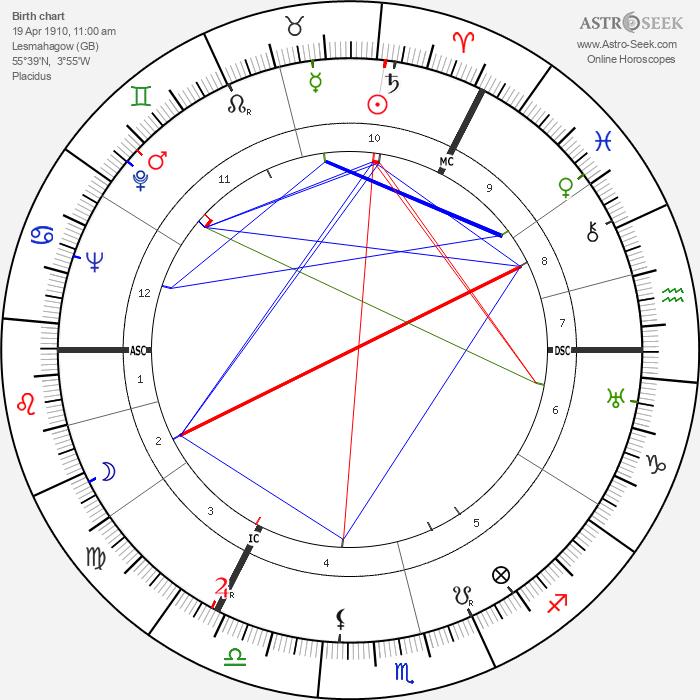 Andrew Graham Gilchrist - Astrology Natal Birth Chart
