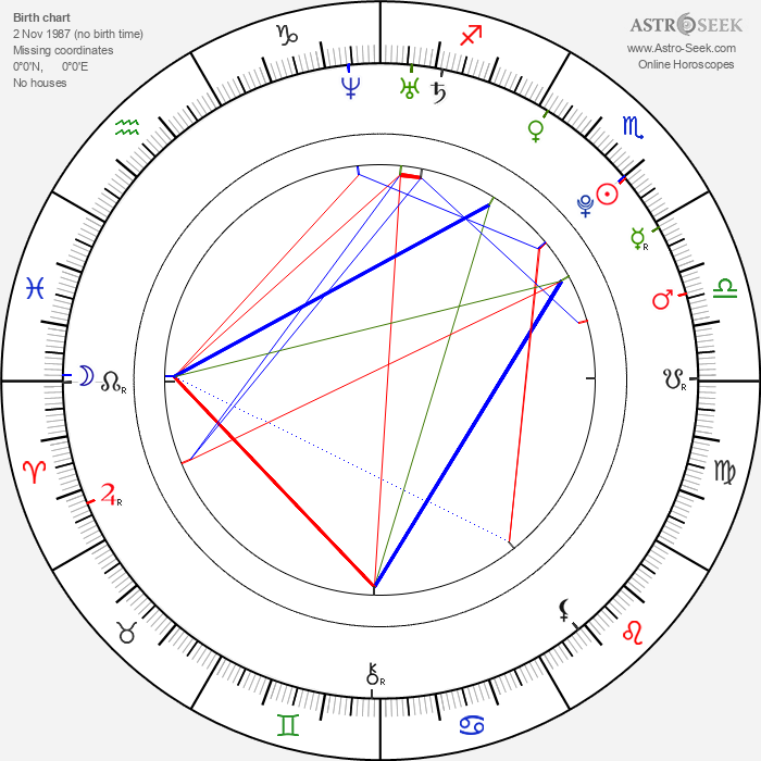 Andrew Hazzard - Astrology Natal Birth Chart