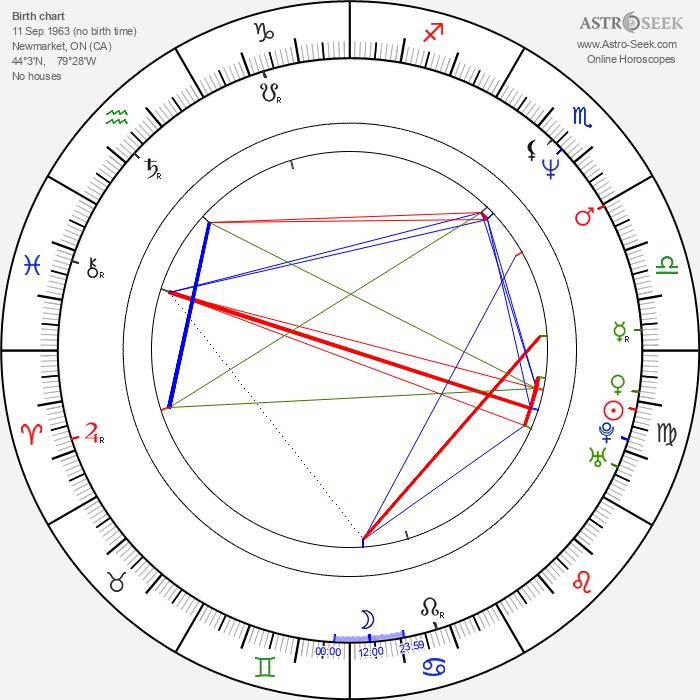 Andrew Jackson - Astrology Natal Birth Chart