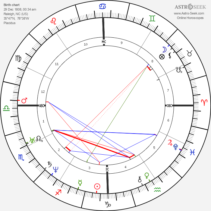 Andrew Johnson - Astrology Natal Birth Chart