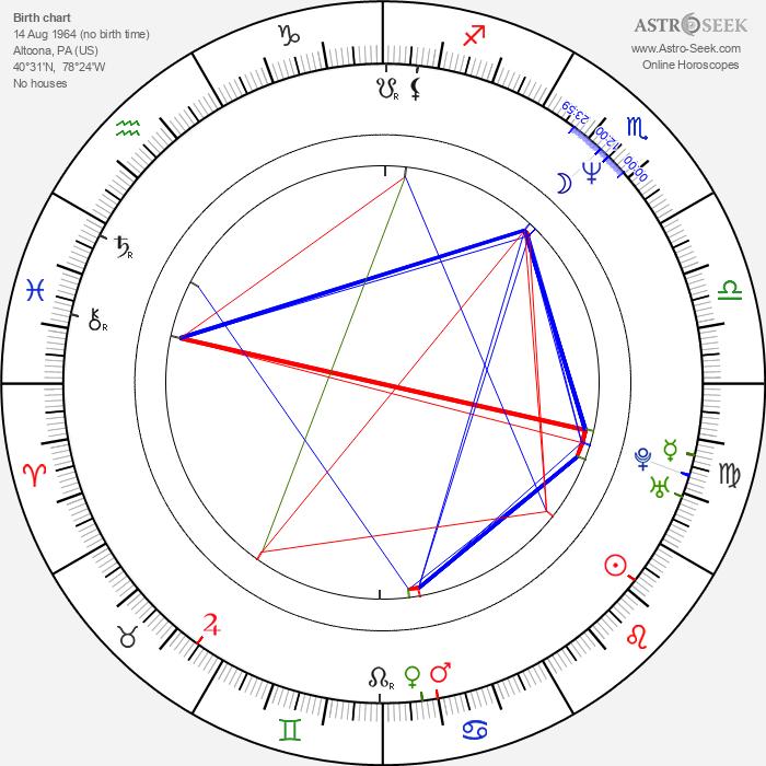 Andrew Kevin Walker - Astrology Natal Birth Chart