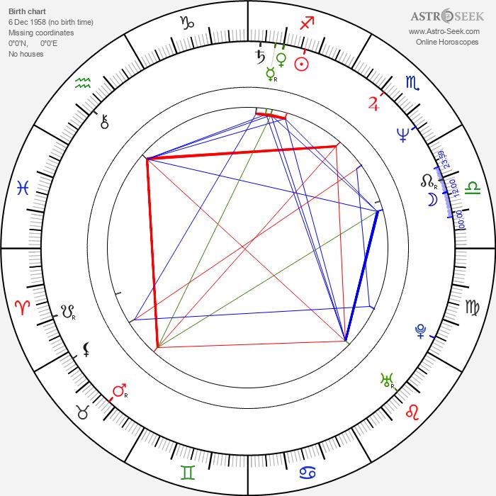 Andrew Kotting - Astrology Natal Birth Chart