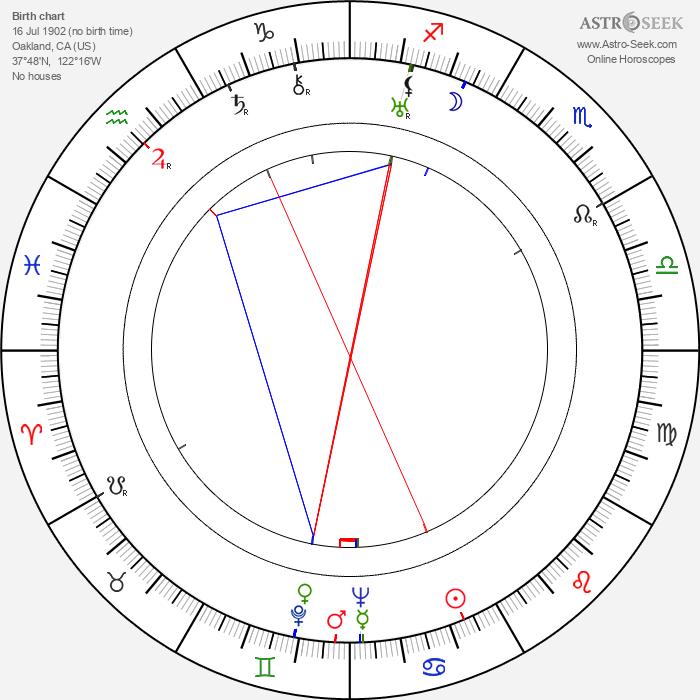Andrew L. Stone - Astrology Natal Birth Chart