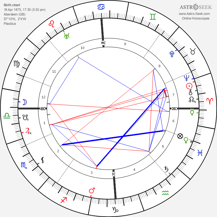 Andrew Lewis - Astrology Natal Birth Chart