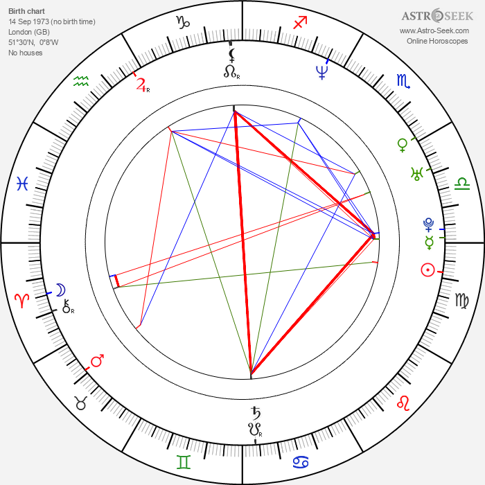 Andrew Lincoln - Astrology Natal Birth Chart