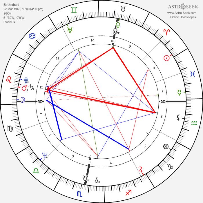 Andrew Lloyd Webber - Astrology Natal Birth Chart