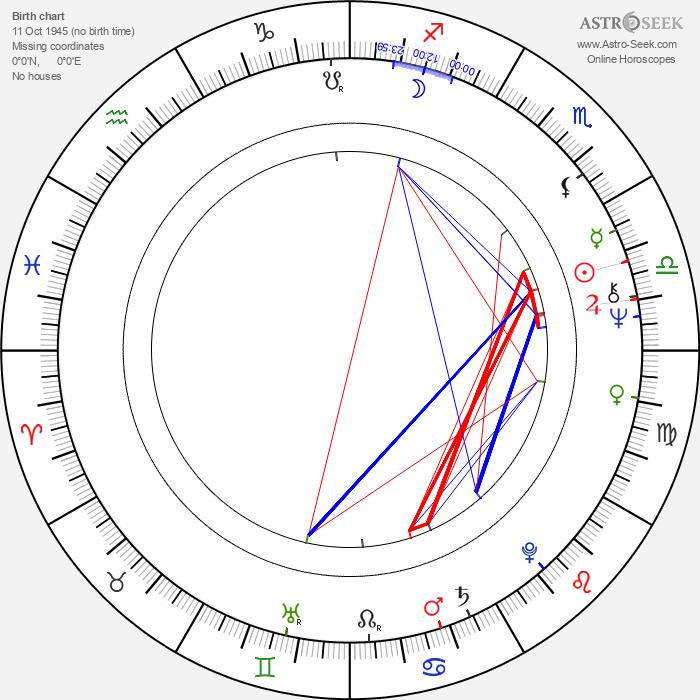 Andrew Logan - Astrology Natal Birth Chart