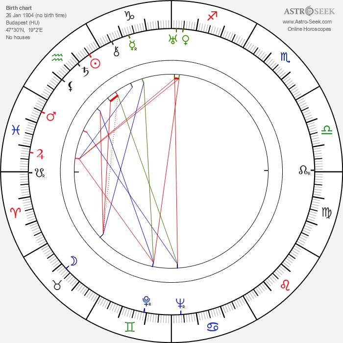 Andrew Marton - Astrology Natal Birth Chart