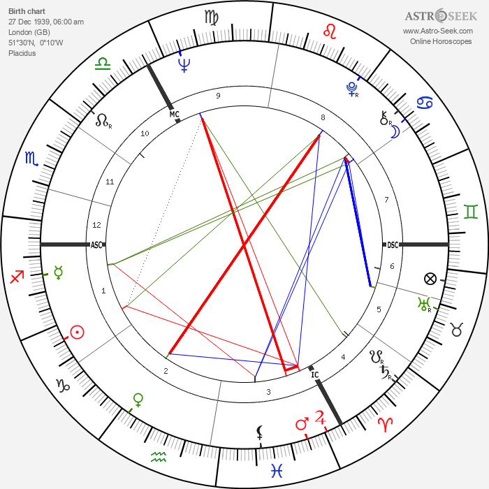 Andrew Parker Bowles - Astrology Natal Birth Chart