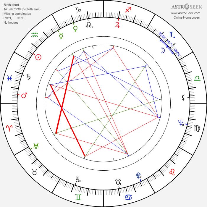 Andrew Prine - Astrology Natal Birth Chart